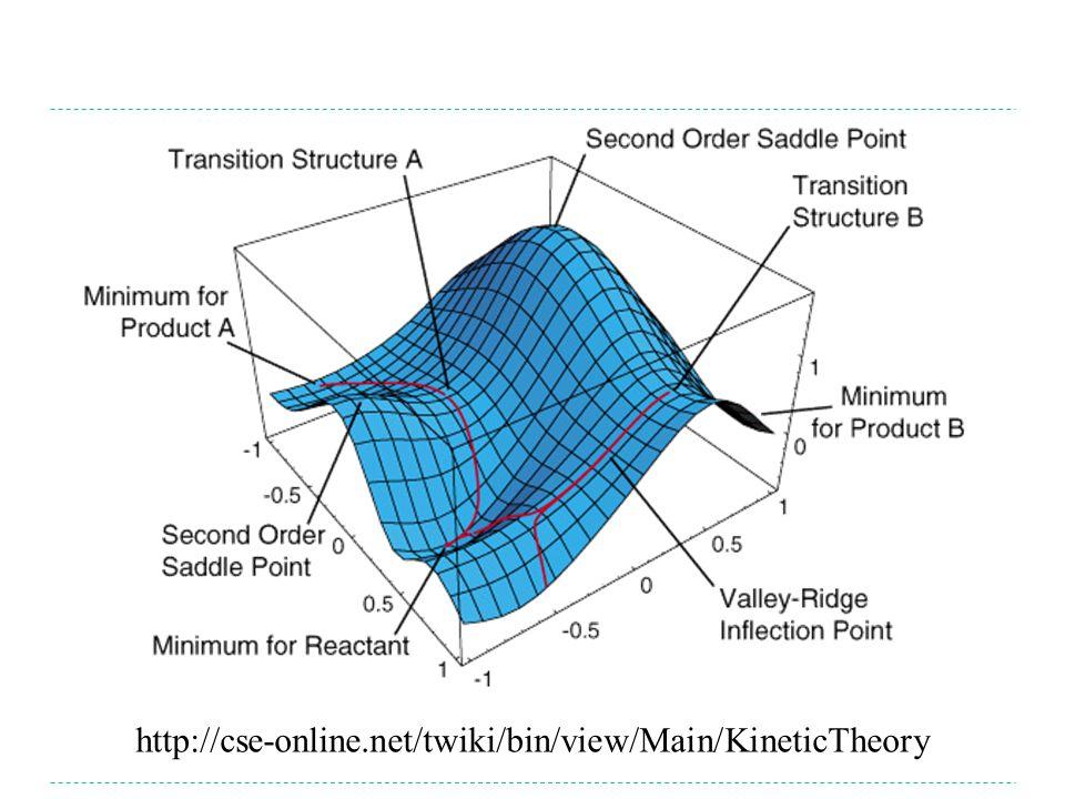 http://cse-online.net/twiki/bin/view/Main/KineticTheory