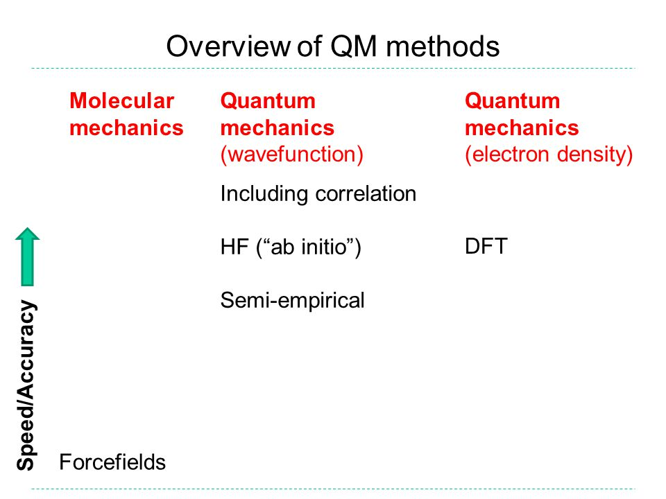 Overview of QM methods Including correlation HF ( ab initio ) Semi-empirical Forcefields DFT Speed/Accuracy Molecular mechanics Quantum mechanics (wavefunction) Quantum mechanics (electron density)
