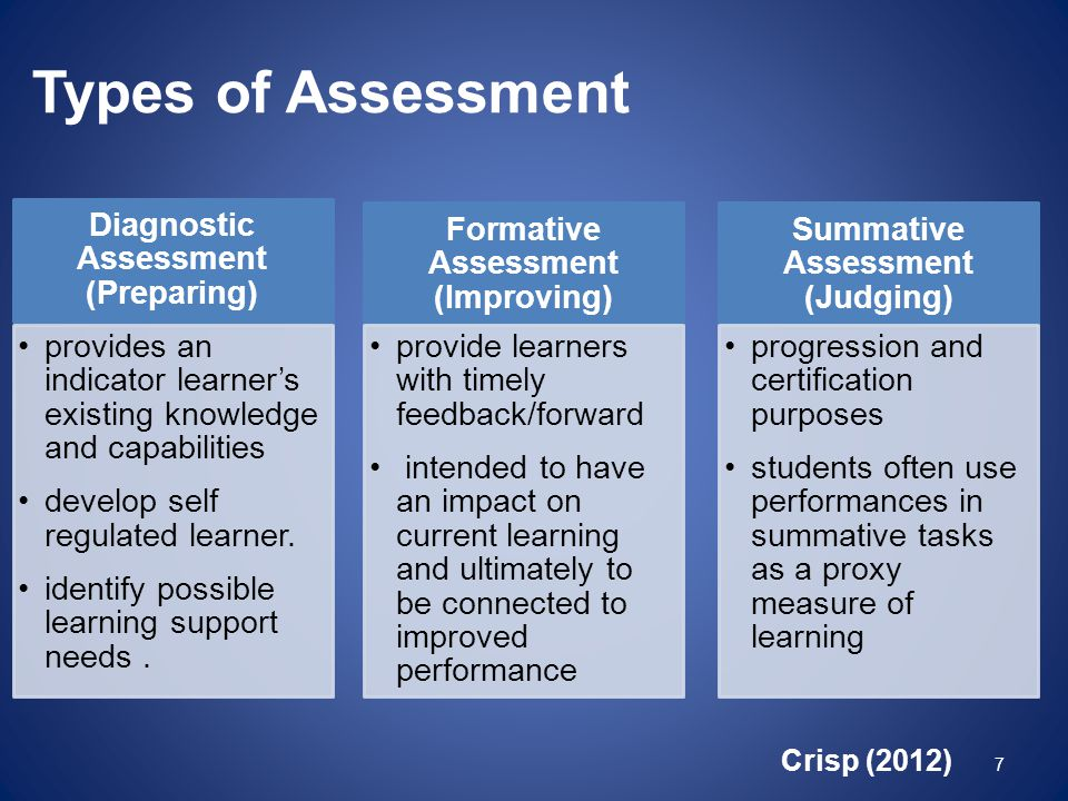 Types of Assessment Diagnostic Assessment (Preparing) provides an indicator learner's existing knowledge and capabilities develop self regulated learn