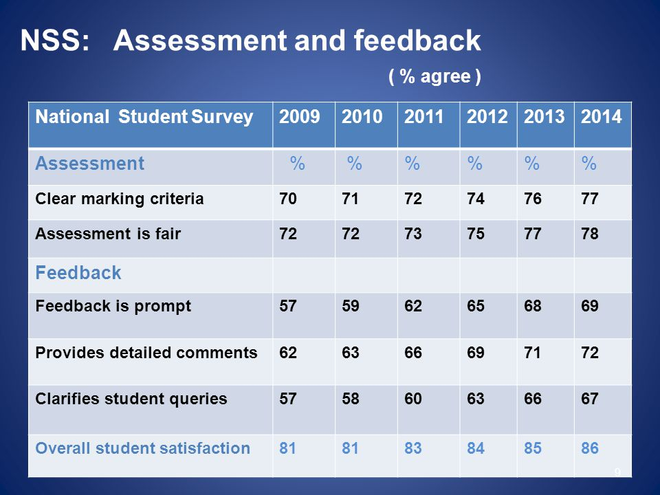 National Student Survey200920102011201220132014 Assessment % %%% Clear marking criteria707172747677 Assessment is fair72 73757778 Feedback Feedback is