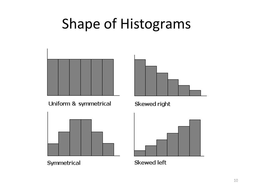 Shape of Histograms 10