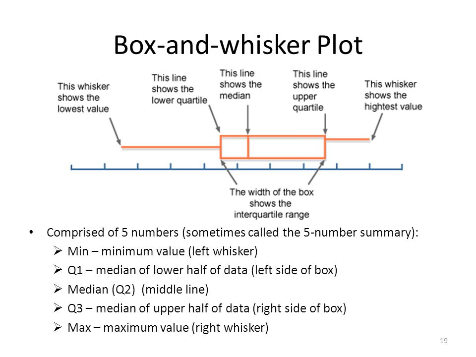 Box-and-whisker Plot Comprised of 5 numbers (sometimes called the 5-number summary):  Min – minimum value (left whisker)  Q1 – median of lower half of data (left side of box)  Median (Q2) (middle line)  Q3 – median of upper half of data (right side of box)  Max – maximum value (right whisker) 19