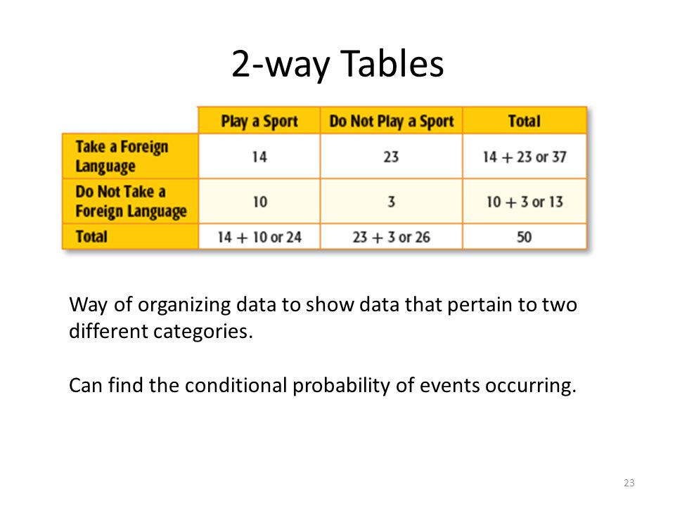 2-way Tables Way of organizing data to show data that pertain to two different categories.