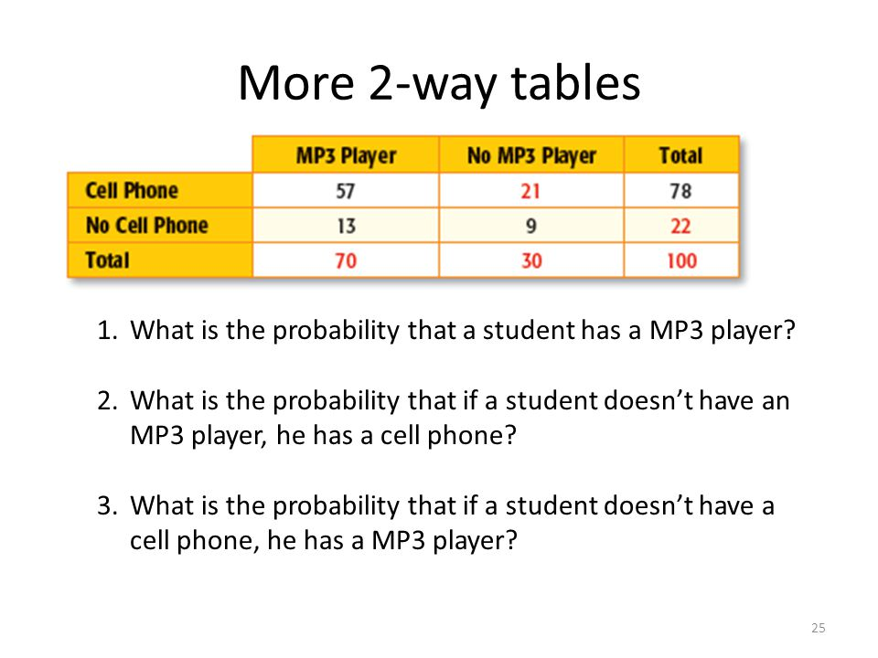 More 2-way tables 1.What is the probability that a student has a MP3 player.