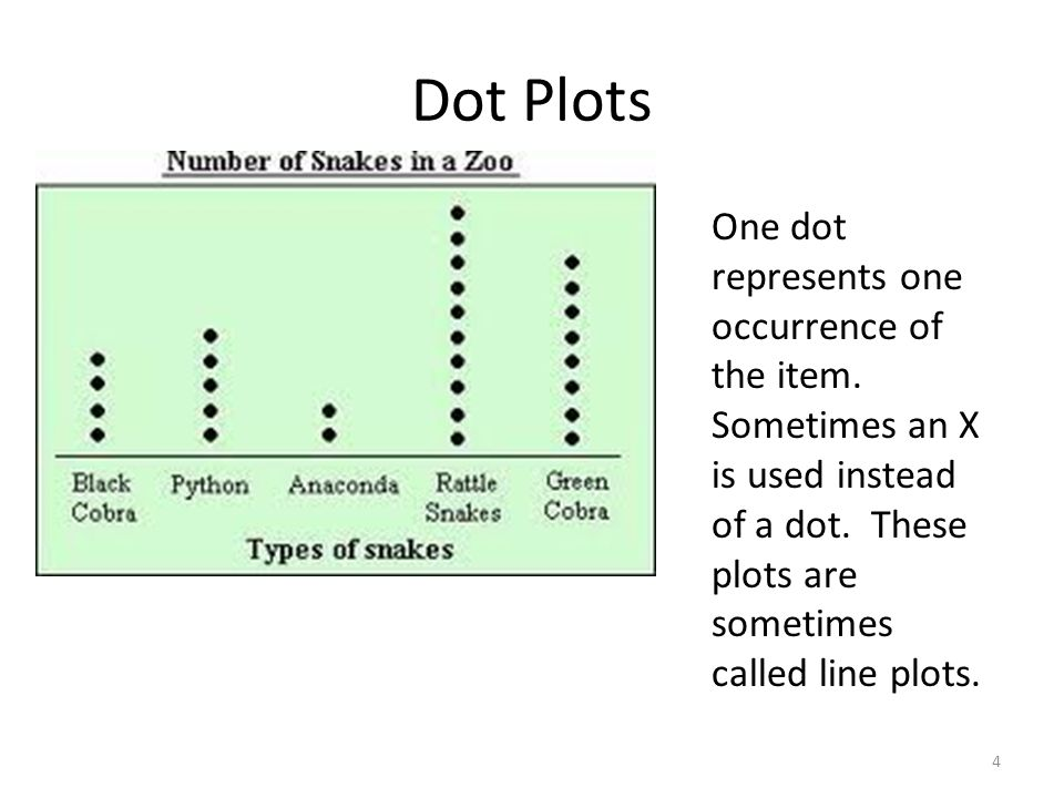 Dot Plots One dot represents one occurrence of the item.