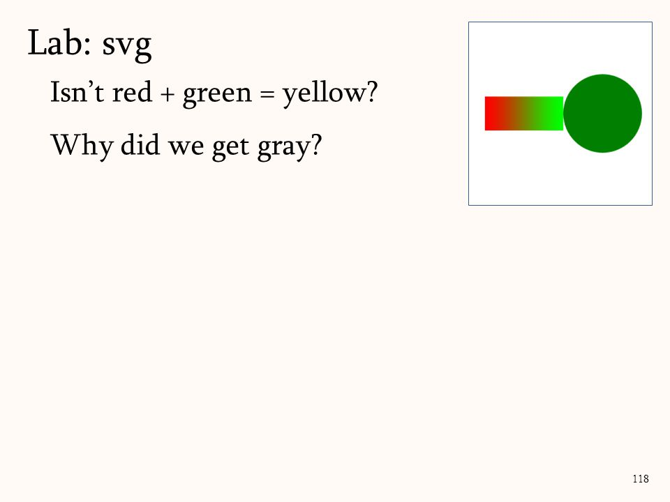 Isn't red + green = yellow? Why did we get gray? Lab: svg 118 255 00 128