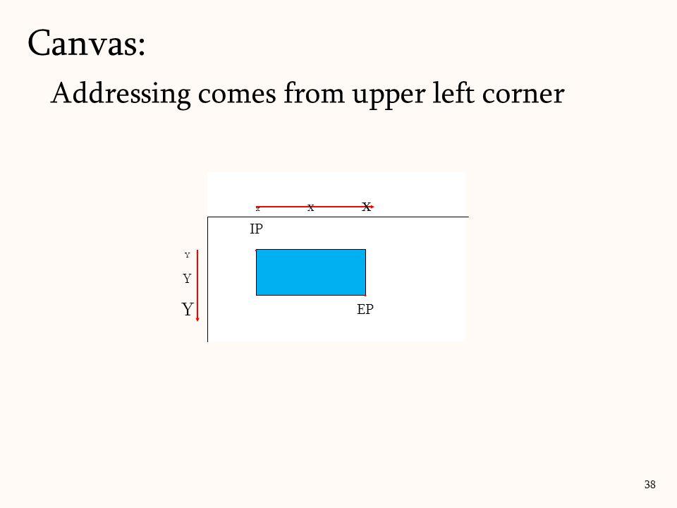 Canvas: 38 Addressing comes from upper left corner x x x Y Y YY Y Y IP. EP
