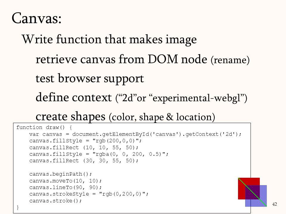 Canvas: 42 function draw() { var canvas = document.getElementById('canvas').getContext('2d'); canvas.fillStyle =