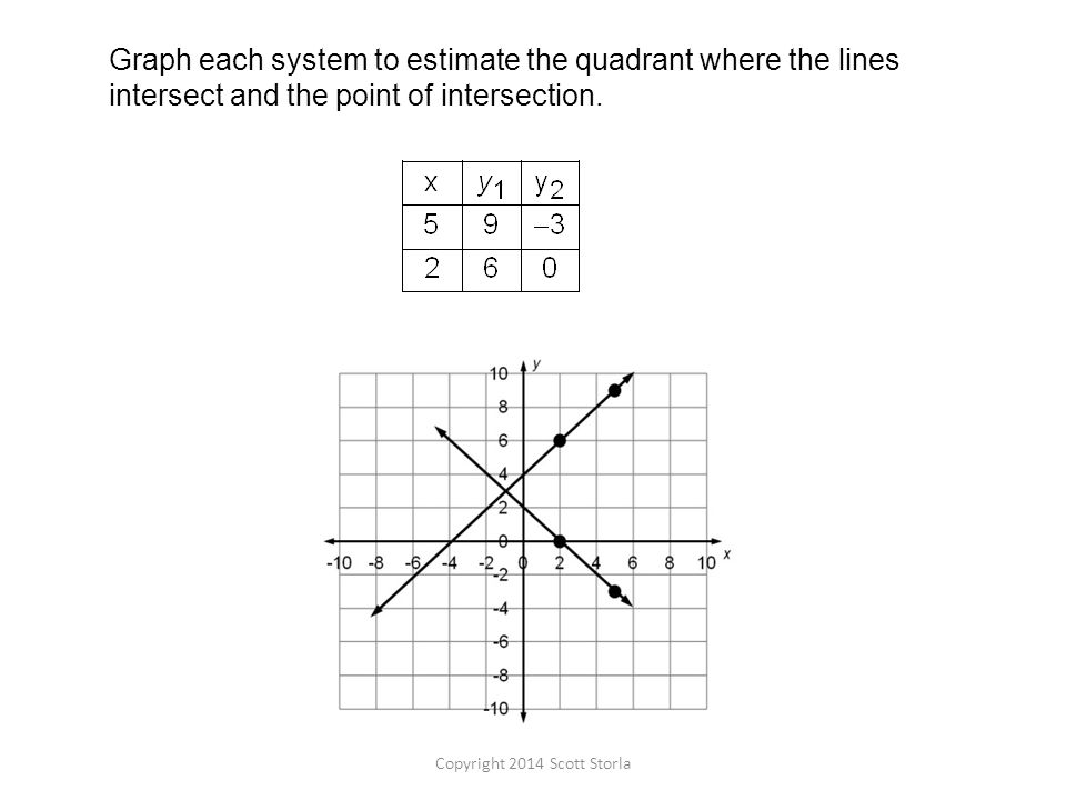 Graph each system to estimate the quadrant where the lines intersect and the point of intersection.