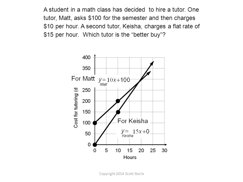A student in a math class has decided to hire a tutor.