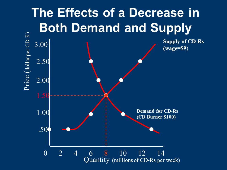 The Effects of a Decrease in Both Demand and Supply Quantity (millions of CD-Rs per week) 0 2 4 6 8 10 12 14.50 1.00 1.50 2.00 2.50 3.00 Price ( dollar per CD-R) Demand for CD-Rs (CD Burner $100) Supply of CD-Rs (wage=$9)