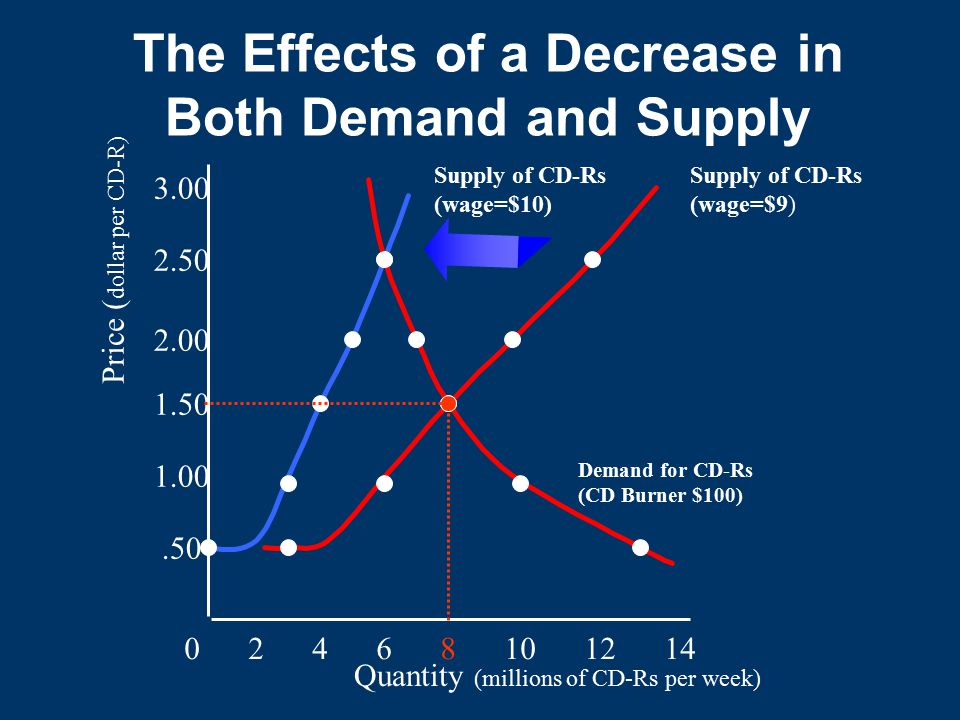 The Effects of a Decrease in Both Demand and Supply Quantity (millions of CD-Rs per week) 0 2 4 6 8 10 12 14.50 1.00 1.50 2.00 2.50 3.00 Price ( dollar per CD-R) Supply of CD-Rs (wage=$10) Demand for CD-Rs (CD Burner $100) Supply of CD-Rs (wage=$9)