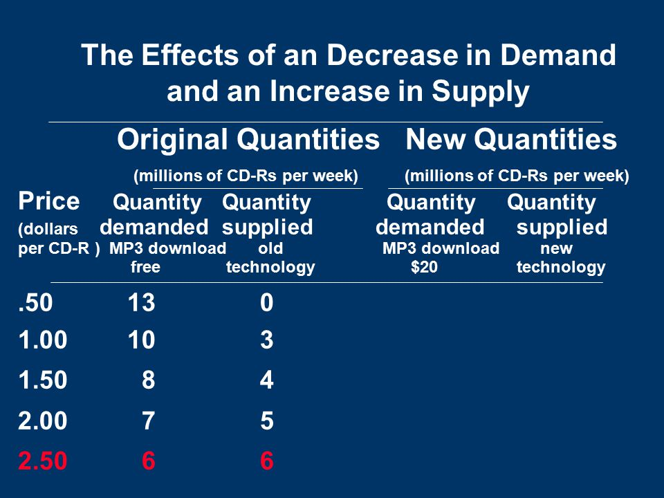 The Effects of an Decrease in Demand and an Increase in Supply Original Quantities New Quantities (millions of CD-Rs per week) (millions of CD-Rs per week) Price Quantity Quantity Quantity Quantity (dollars demanded supplied demanded supplied per CD-R ) MP3 download old MP3 download new free technology $20 technology.50 13 0 1.00 10 3 1.50 8 4 2.00 7 5 2.50 6 6