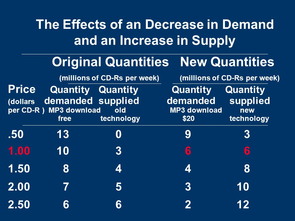 The Effects of an Decrease in Demand and an Increase in Supply Original Quantities New Quantities (millions of CD-Rs per week) (millions of CD-Rs per week) Price Quantity Quantity Quantity Quantity (dollars demanded supplied demanded supplied per CD-R ) MP3 download old MP3 download new free technology $20 technology.50 13 093 1.00 10 3 6 6 1.50 8 4 48 2.00 7 5 3 10 2.50 6 6 2 12