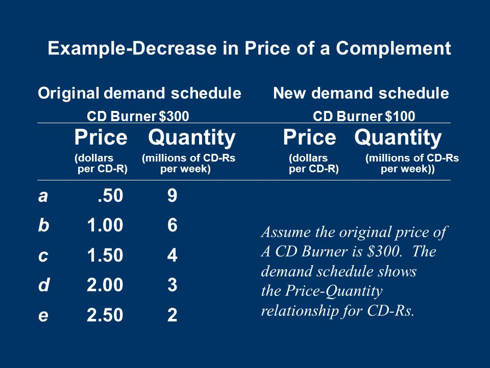 Example-Decrease in Price of a Complement Original demand schedule New demand schedule CD Burner $300 CD Burner $100 Price QuantityPrice Quantity (dollars (millions of CD-Rs (dollars (millions of CD-Rs per CD-R) per week) per CD-R)per week)) a.50 9 b1.00 6 c1.50 4 d2.00 3 e2.50 2 Assume the original price of A CD Burner is $300.