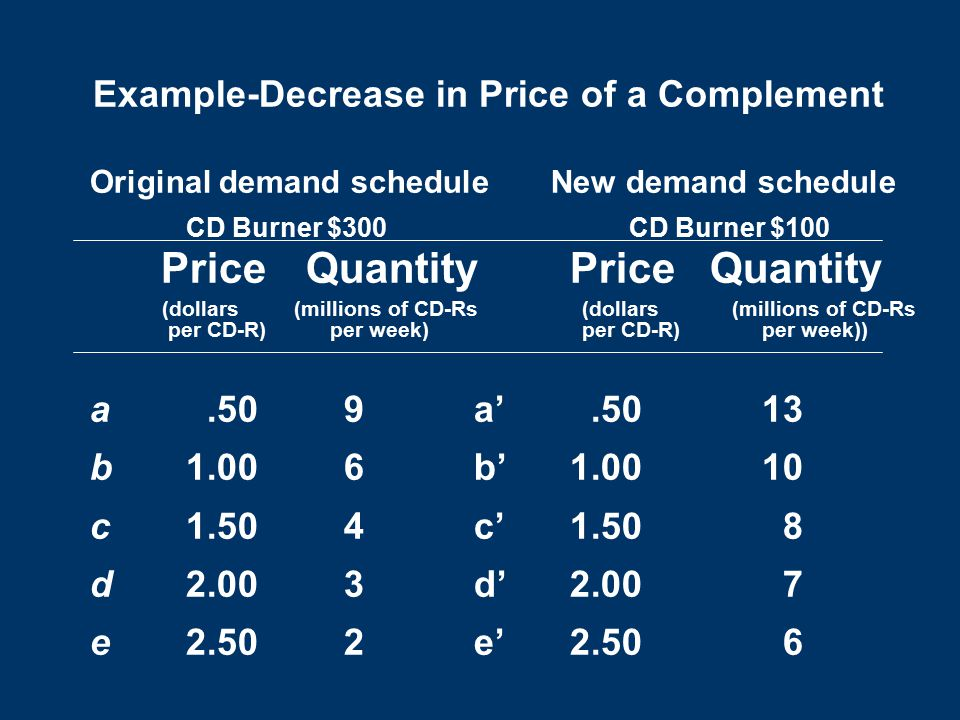 Example-Decrease in Price of a Complement Original demand schedule New demand schedule CD Burner $300 CD Burner $100 Price QuantityPrice Quantity (dollars (millions of CD-Rs (dollars (millions of CD-Rs per CD-R) per week) per CD-R)per week)) a.50 9a'.5013 b1.00 6b' 1.0010 c1.50 4c' 1.50 8 d2.00 3d' 2.00 7 e2.50 2 e'2.50 6