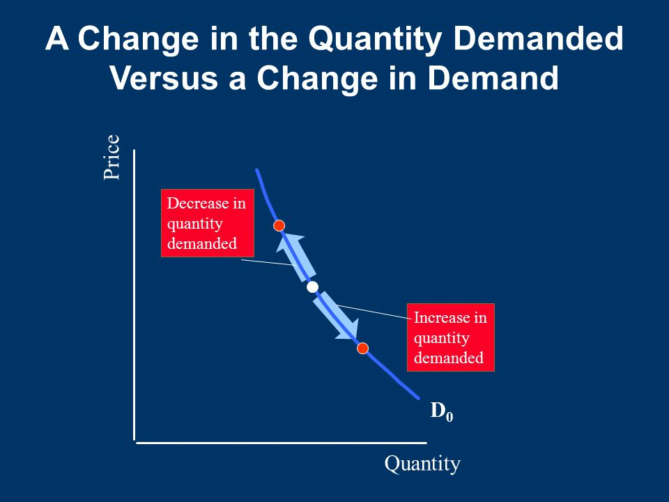 Quantity Price D0D0 Decrease in quantity demanded Increase in quantity demanded A Change in the Quantity Demanded Versus a Change in Demand