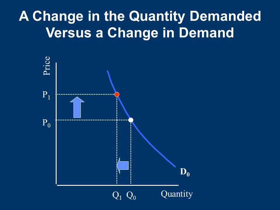 Quantity Price D0D0 P0P0 P1P1 Q0Q0 Q1Q1 A Change in the Quantity Demanded Versus a Change in Demand