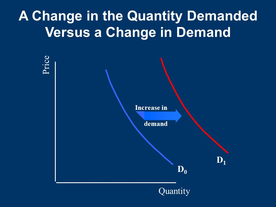 Quantity Price D0D0 D1D1 Increase in demand A Change in the Quantity Demanded Versus a Change in Demand