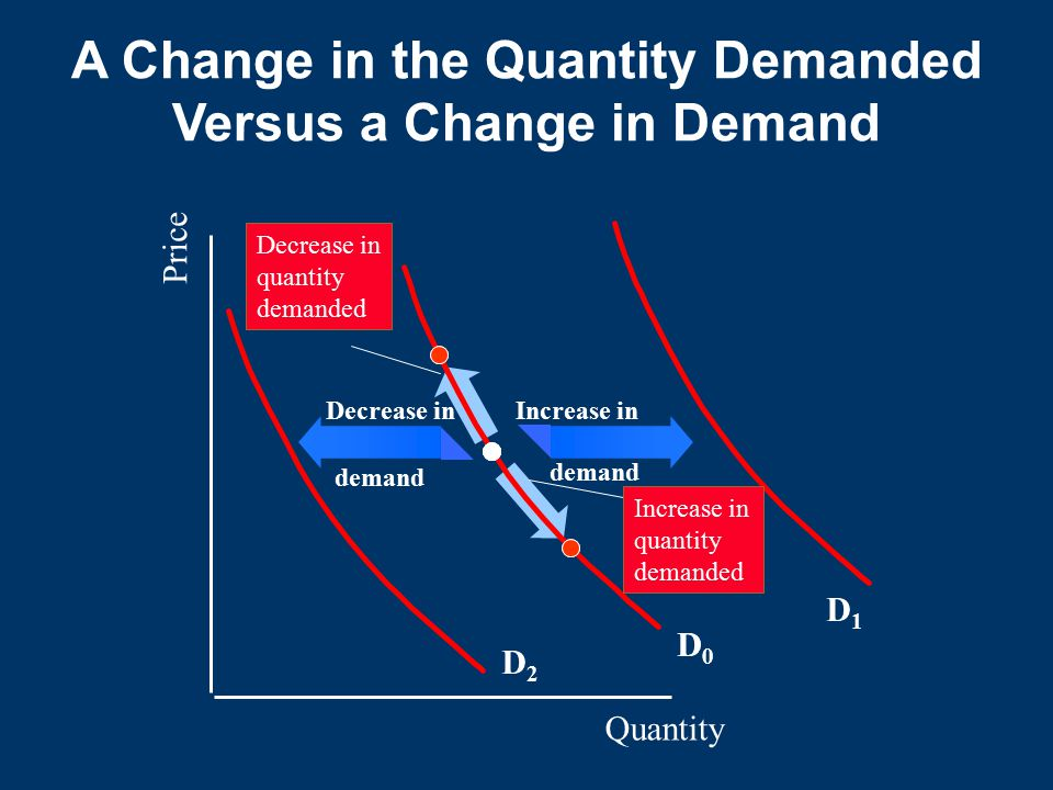 Quantity Price D0D0 D1D1 D2D2 D0D0 Decrease in quantity demanded Increase in quantity demanded Increase in demand Decrease in demand A Change in the Quantity Demanded Versus a Change in Demand