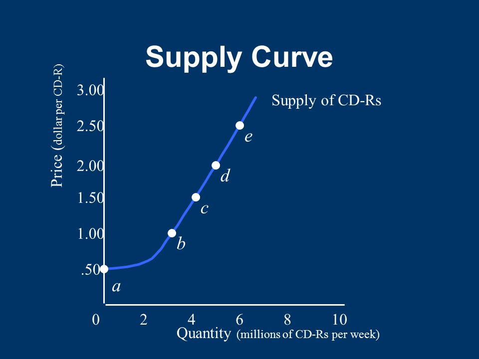 Supply Curve 0246810.50 1.00 1.50 2.00 2.50 3.00 Quantity (millions of CD-Rs per week) Price ( dollar per CD-R) Supply of CD-Rs a b c d e