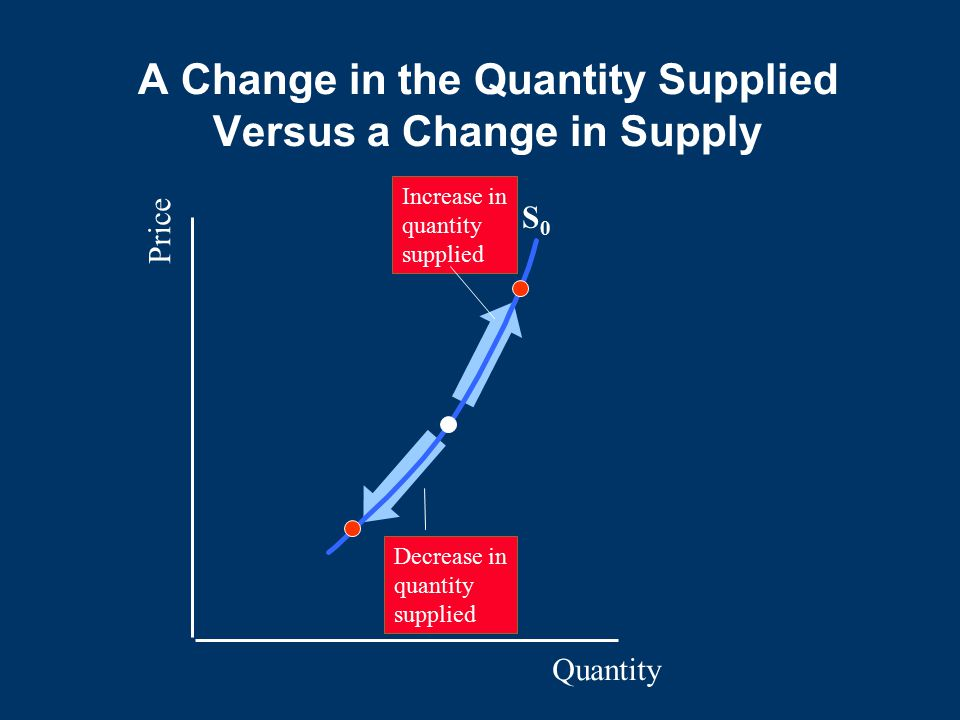 A Change in the Quantity Supplied Versus a Change in Supply Quantity Price S0S0 Decrease in quantity supplied Increase in quantity supplied