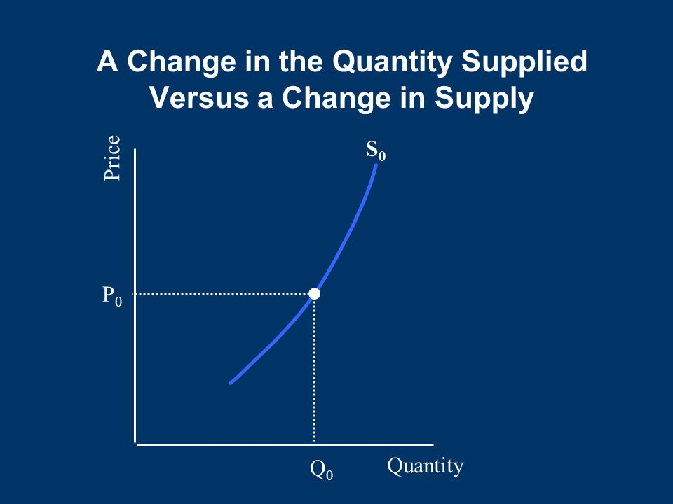 A Change in the Quantity Supplied Versus a Change in Supply Quantity Price S0S0 P0P0 Q0Q0