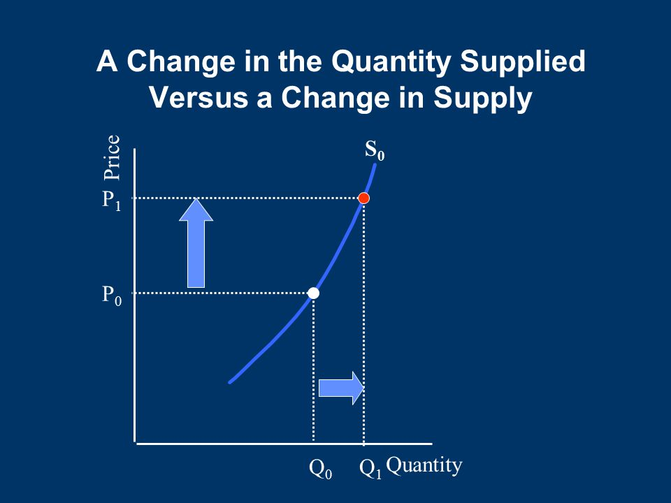 A Change in the Quantity Supplied Versus a Change in Supply Quantity Price S0S0 P0P0 Q1Q1 Q0Q0 P1P1