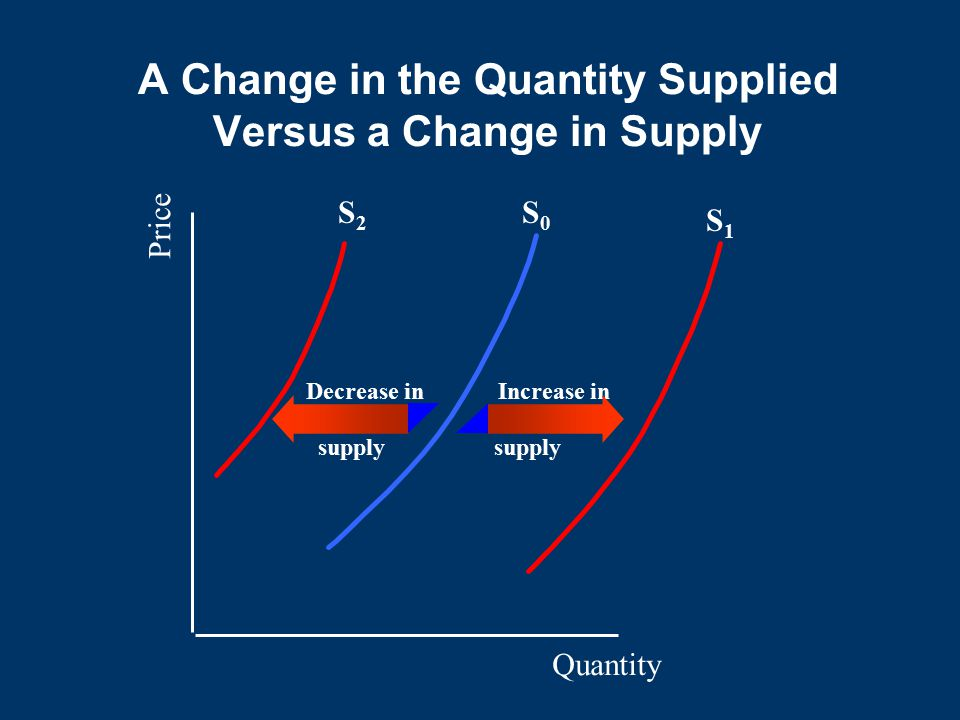 A Change in the Quantity Supplied Versus a Change in Supply Quantity S1S1 Price S0S0 S2S2 supply Increase inDecrease in supply