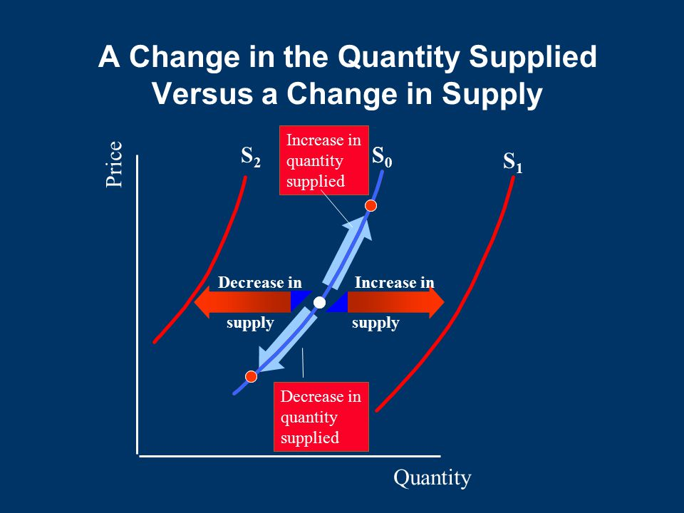 A Change in the Quantity Supplied Versus a Change in Supply Quantity Price S0S0 Decrease in quantity supplied Increase in quantity supplied S0S0 S1S1 S2S2 Increase in supply Decrease in
