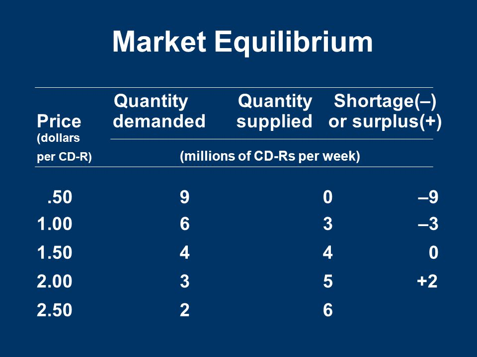 Market Equilibrium Quantity Quantity Shortage(–) Price demanded supplied or surplus(+) (dollars per CD-R) (millions of CD-Rs per week).5090–9 1.0063–3 1.5044 0 2.0035 +2 2.5026