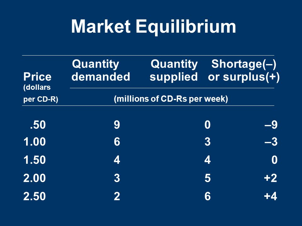 Market Equilibrium Quantity Quantity Shortage(–) Price demanded supplied or surplus(+) (dollars per CD-R) (millions of CD-Rs per week).5090–9 1.0063–3 1.5044 0 2.0035 +2 2.5026 +4