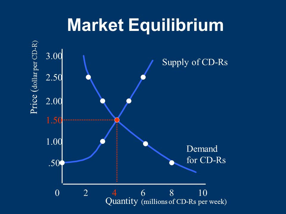 Market Equilibrium 0246810.50 1.00 1.50 2.00 2.50 3.00 Quantity (millions of CD-Rs per week) Price ( dollar per CD-R) Supply of CD-Rs Demand for CD-Rs