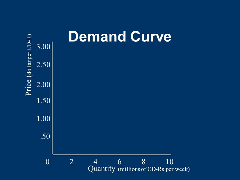 Demand Curve 0246810.50 1.00 1.50 2.00 2.50 3.00 Quantity (millions of CD-Rs per week) Price ( dollar per CD-R)