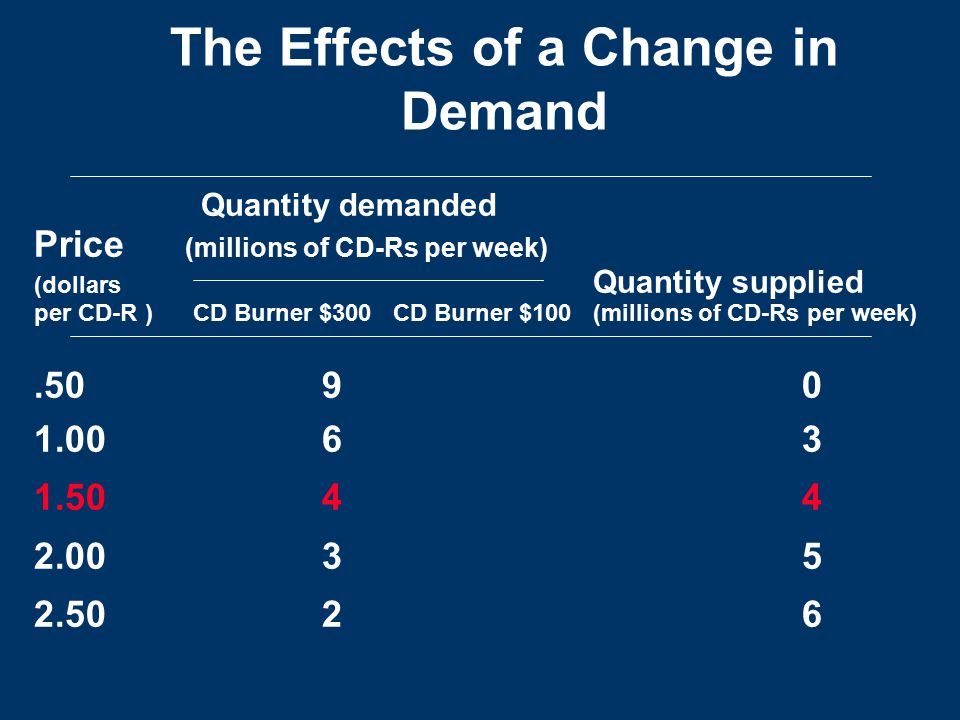 The Effects of a Change in Demand Quantity demanded Price (millions of CD-Rs per week) (dollars Quantity supplied per CD-R ) CD Burner $300 CD Burner $100 (millions of CD-Rs per week).5090 1.0063 1.504 4 2.003 5 2.502 6