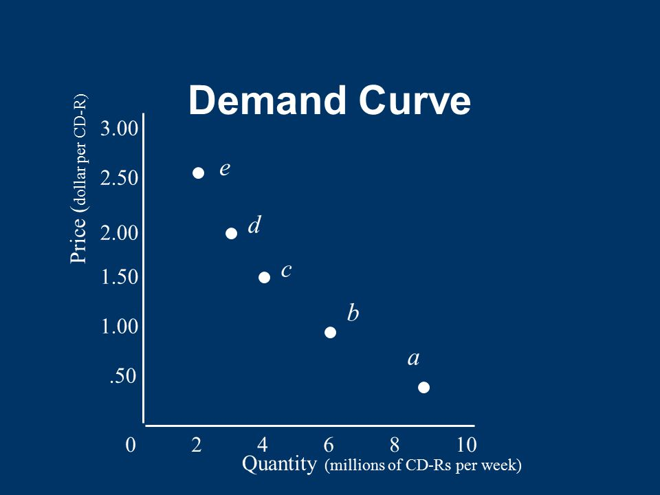 Demand Curve 0246810.50 1.00 1.50 2.00 2.50 3.00 Quantity (millions of CD-Rs per week) Price ( dollar per CD-R) e d c b a
