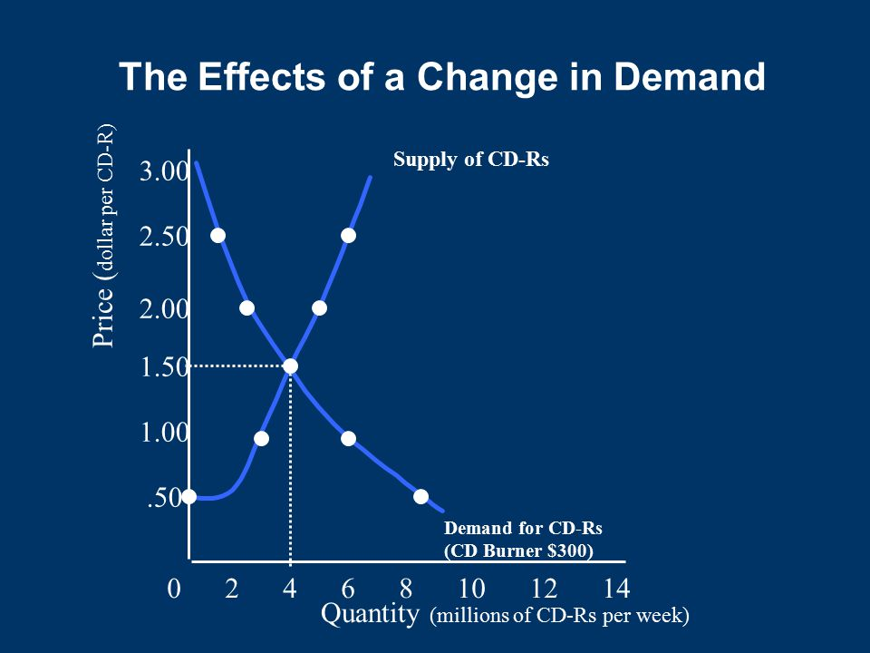 The Effects of a Change in Demand Quantity (millions of CD-Rs per week) 0 2 4 6 8 10 12 14.50 1.00 1.50 2.00 2.50 3.00 Price ( dollar per CD-R) Supply of CD-Rs Demand for CD-Rs (CD Burner $300)