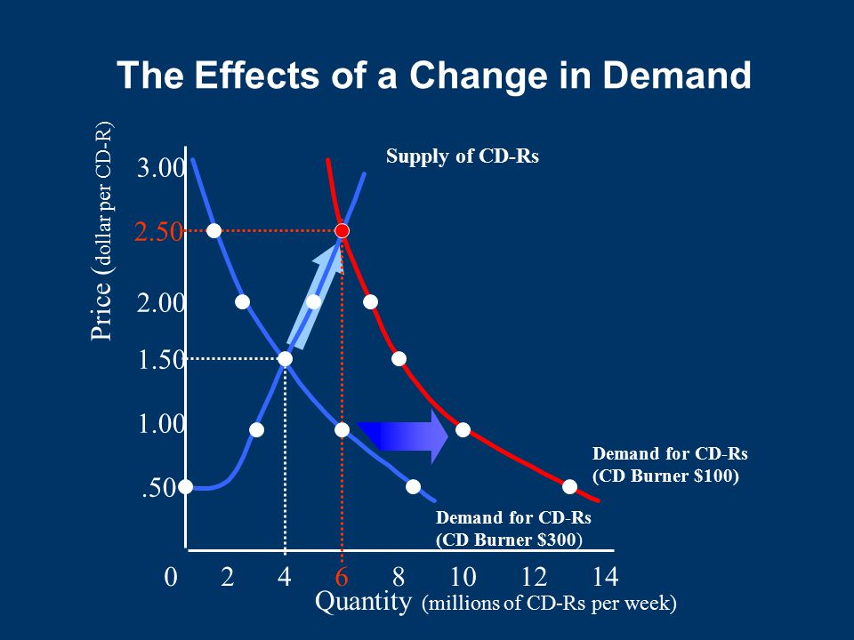 The Effects of a Change in Demand Quantity (millions of CD-Rs per week) 0 2 4 6 8 10 12 14.50 1.00 1.50 2.00 2.50 3.00 Price ( dollar per CD-R) Supply of CD-Rs Demand for CD-Rs (CD Burner $300) Demand for CD-Rs (CD Burner $100)