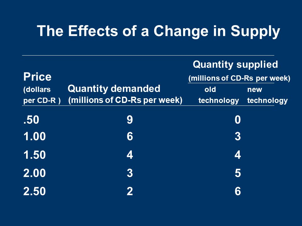 The Effects of a Change in Supply Quantity supplied Price (millions of CD-Rs per week) (dollars Quantity demanded old new per CD-R ) (millions of CD-Rs per week) technology technology.50 90 1.00 63 1.50 4 4 2.00 35 2.50 26