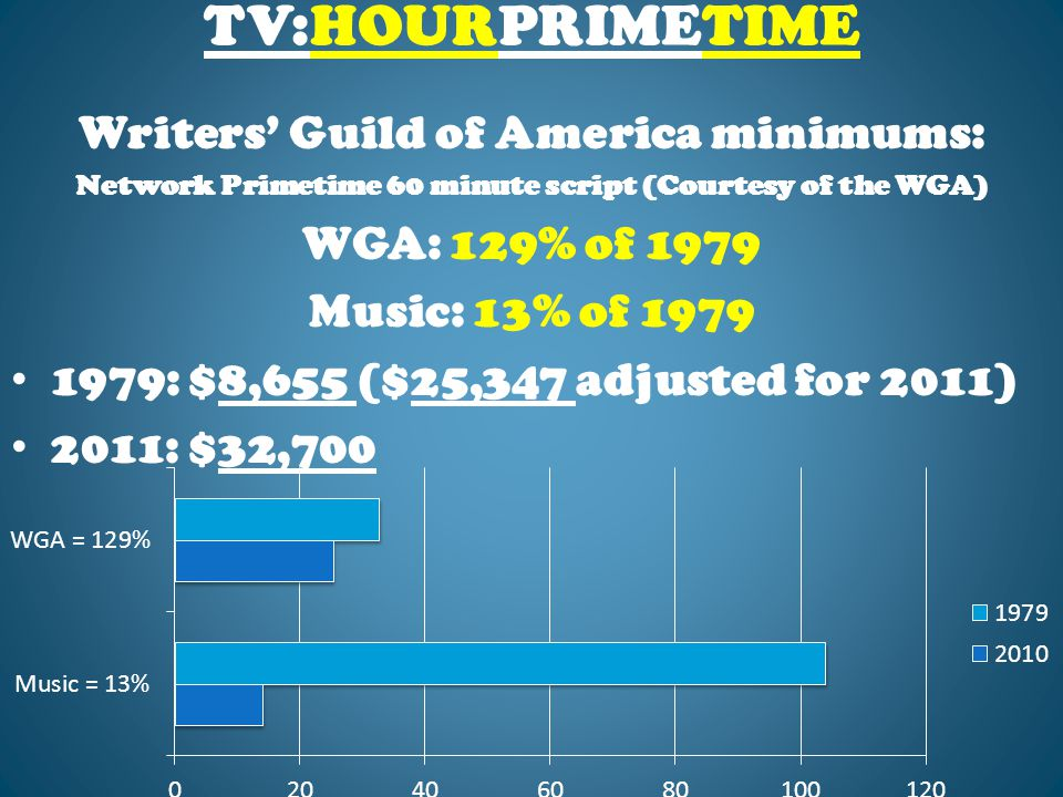 TV:HOURPRIMETIME Writers' Guild of America minimums: Network Primetime 60 minute script (Courtesy of the WGA) WGA: 129% of 1979 Music: 13% of 1979 1979: $8,655 ($25,347 adjusted for 2011) 2011: $32,700