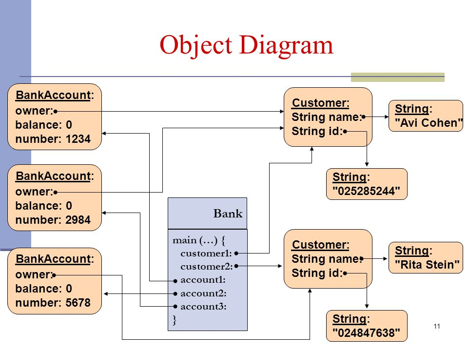 11 Object Diagram Customer: String name: String id: String: Avi Cohen String: 025285244 String: 024847638 String: Rita Stein BankAccount: owner: balance: 0 number: 1234 BankAccount: owner: balance: 0 number: 2984 BankAccount: owner: balance: 0 number: 5678 Bank main (…) { customer1: customer2: account1: account2: account3: } Customer: String name: String id: