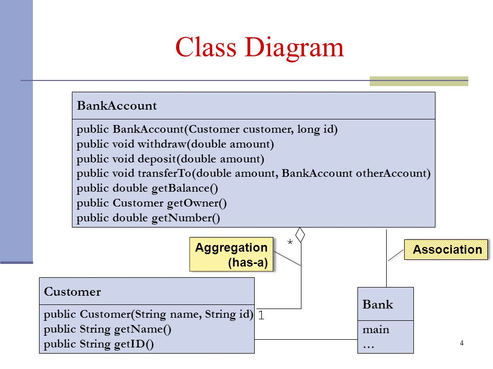 4 Class Diagram BankAccount public BankAccount(Customer customer, long id) public void withdraw(double amount) public void deposit(double amount) public void transferTo(double amount, BankAccount otherAccount) public double getBalance() public Customer getOwner() public double getNumber() Bank main … 1 public Customer(String name, String id) public String getName() public String getID() Customer Association Aggregation (has-a) *