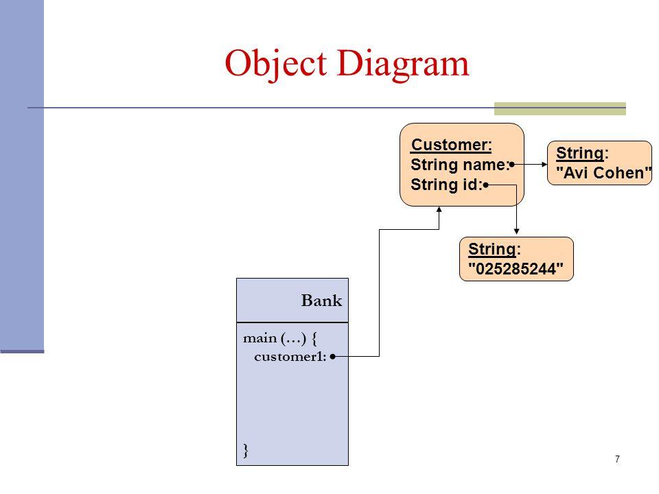 7 Object Diagram Customer: String name: String id: String: Avi Cohen String: 025285244 Bank main (…) { customer1: }