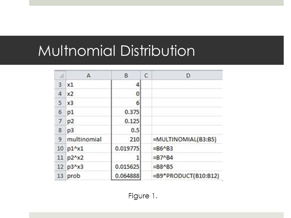 Multnomial Distribution Figure 1.