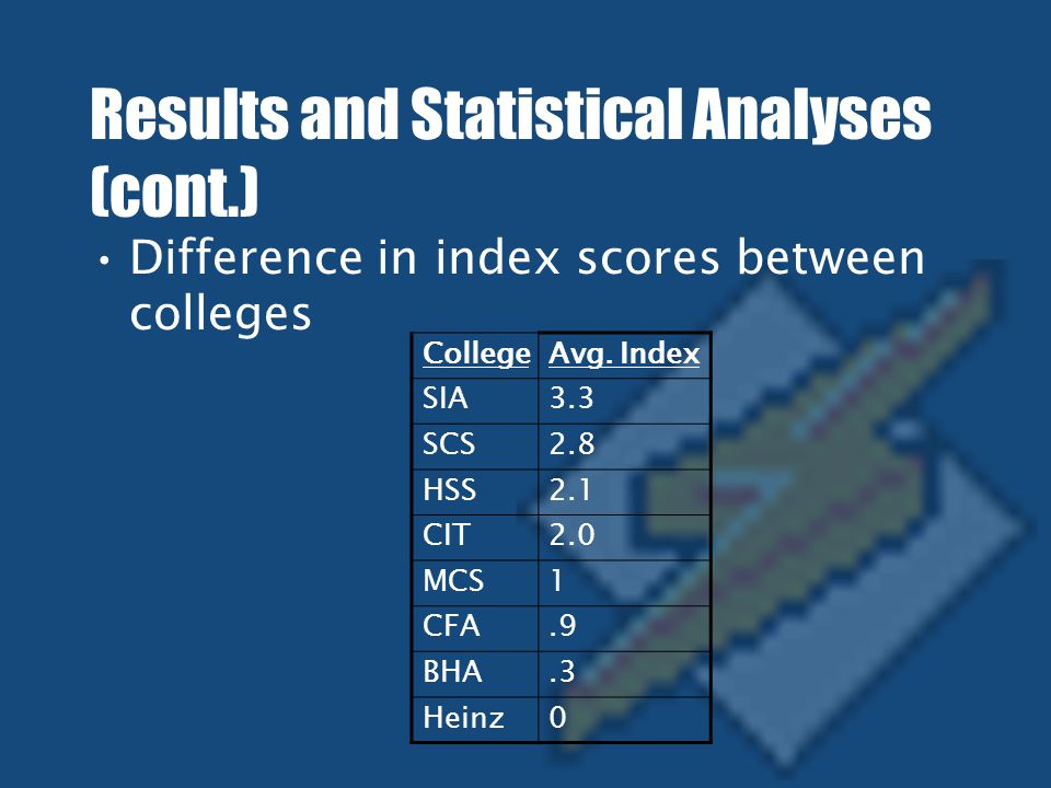 Results and Statistical Analyses (cont.) Difference in index scores between colleges CollegeAvg.
