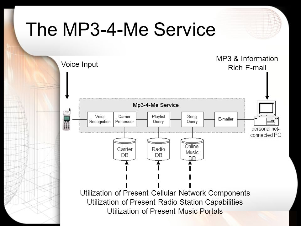 The MP3-4-Me Service MP3 & Information Rich E-mail Voice Input Utilization of Present Cellular Network Components Utilization of Present Radio Station Capabilities Utilization of Present Music Portals