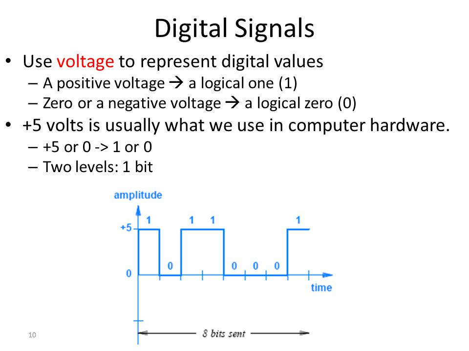 10 Digital Signals Use voltage to represent digital values – A positive voltage  a logical one (1) – Zero or a negative voltage  a logical zero (0)