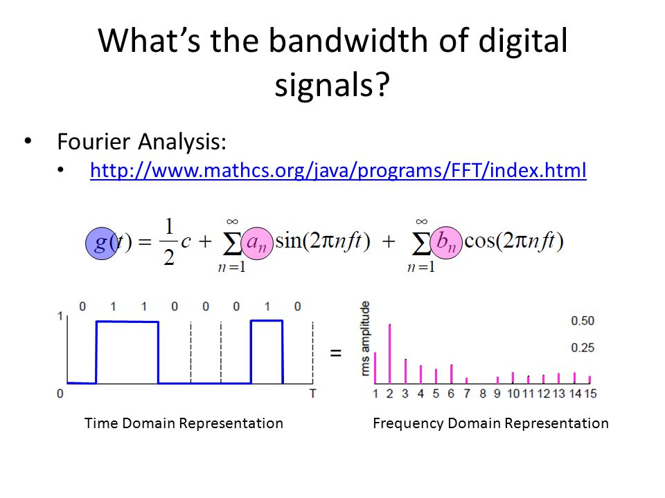 What's the bandwidth of digital signals? Frequency Domain RepresentationTime Domain Representation = Fourier Analysis: http://www.mathcs.org/java/prog