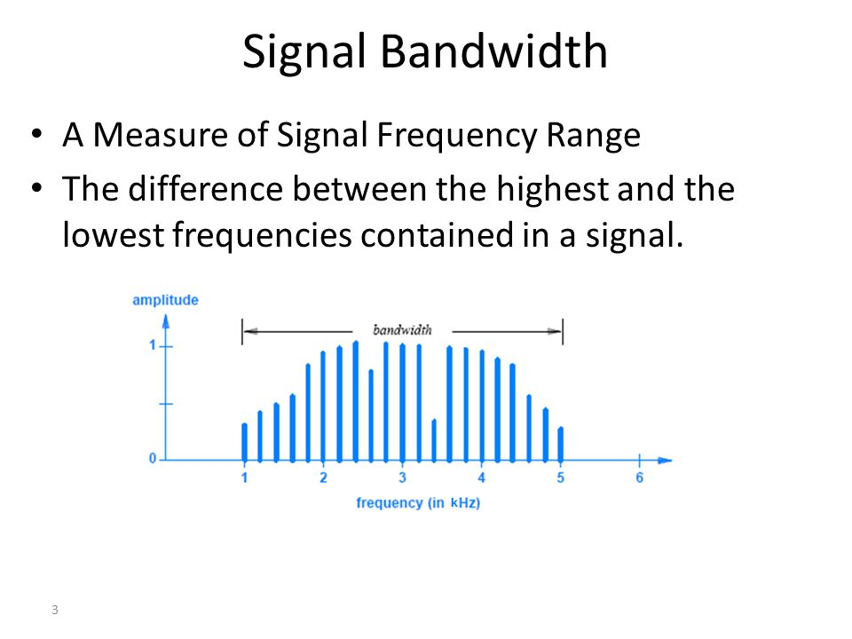 4 What Is the Bandwidth of This Signal? 2 - 1 = 1Hz