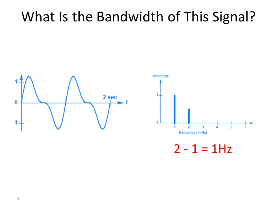 If a signal is decomposed into three sine waves with frequencies of 300, 700, and 1200 Hz, what is its bandwidth.